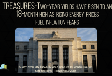 TREASURES-Two-year yields have risen to an 18-month high as rising energy prices fuel inflation fears-min